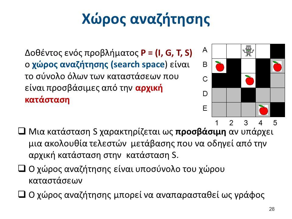 Χώρος αναζήτησης  Μια κατάσταση S χαρακτηρίζεται ως προσβάσιμη αν υπάρχει μια ακολουθία τελεστών μετάβασης που να οδηγεί από την αρχική κατάσταση στην κατάσταση S.