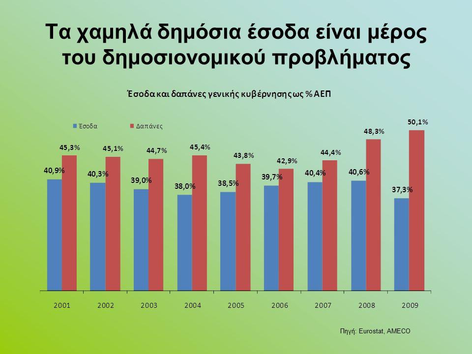 Τα χαμηλά δημόσια έσοδα είναι μέρος του δημοσιονομικού προβλήματος Πηγή: Eurostat, AMECO