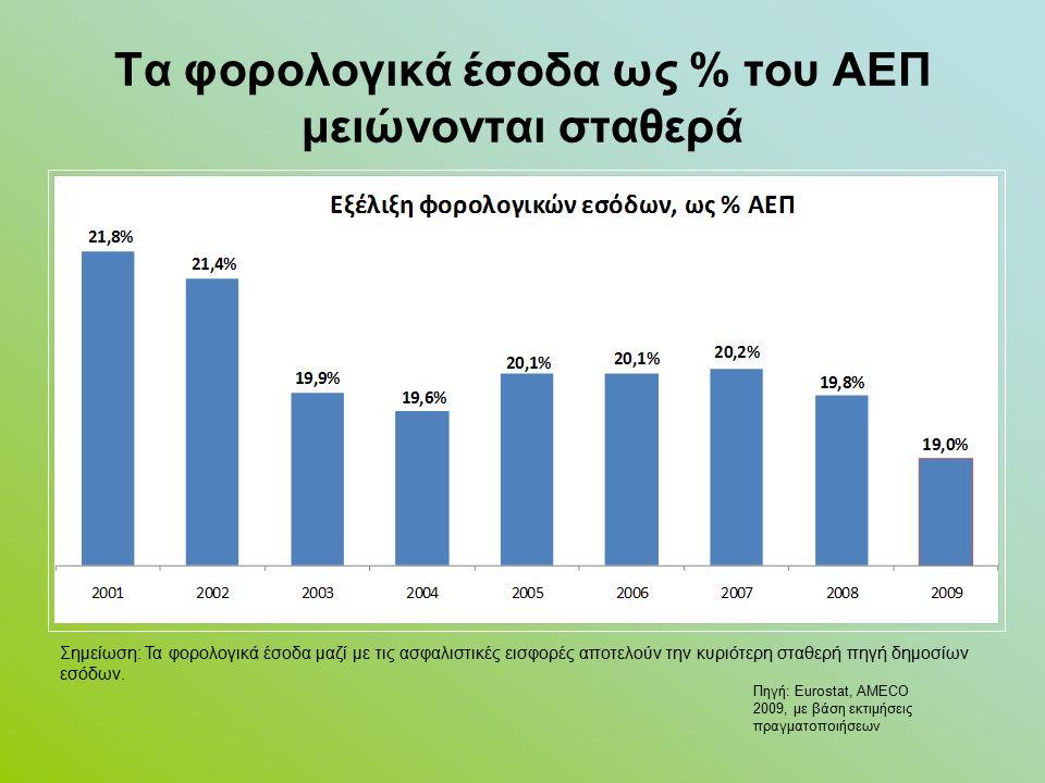 Τα φορολογικά έσοδα ως % του ΑΕΠ μειώνονται σταθερά Σημείωση: Τα φορολογικά έσοδα μαζί με τις ασφαλιστικές εισφορές αποτελούν την κυριότερη σταθερή πηγή δημοσίων εσόδων.