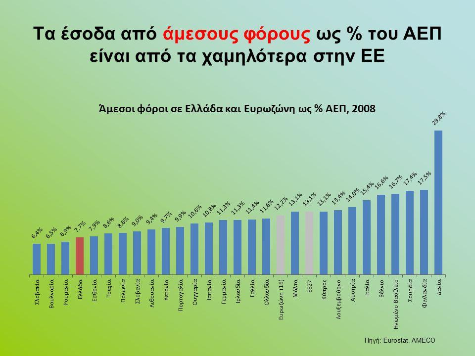 Τα έσοδα από άμεσους φόρους ως % του ΑΕΠ είναι από τα χαμηλότερα στην ΕΕ Πηγή: Eurostat, AMECO