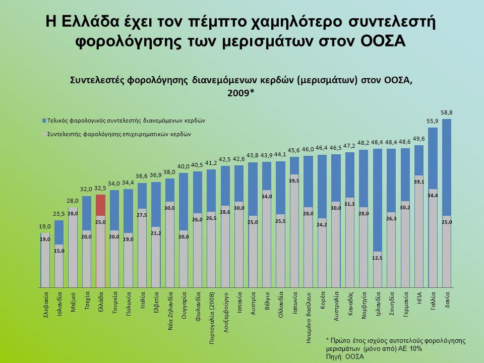 Η Ελλάδα έχει τον πέμπτο χαμηλότερο συντελεστή φορολόγησης των μερισμάτων στον ΟΟΣΑ * Πρώτο έτος ισχύος αυτοτελούς φορολόγησης μερισμάτων (μόνο από) ΑΕ 10% Πηγή: ΟΟΣΑ