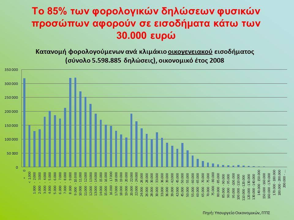 Το 85% των φορολογικών δηλώσεων φυσικών προσώπων αφορούν σε εισοδήματα κάτω των 30.000 ευρώ