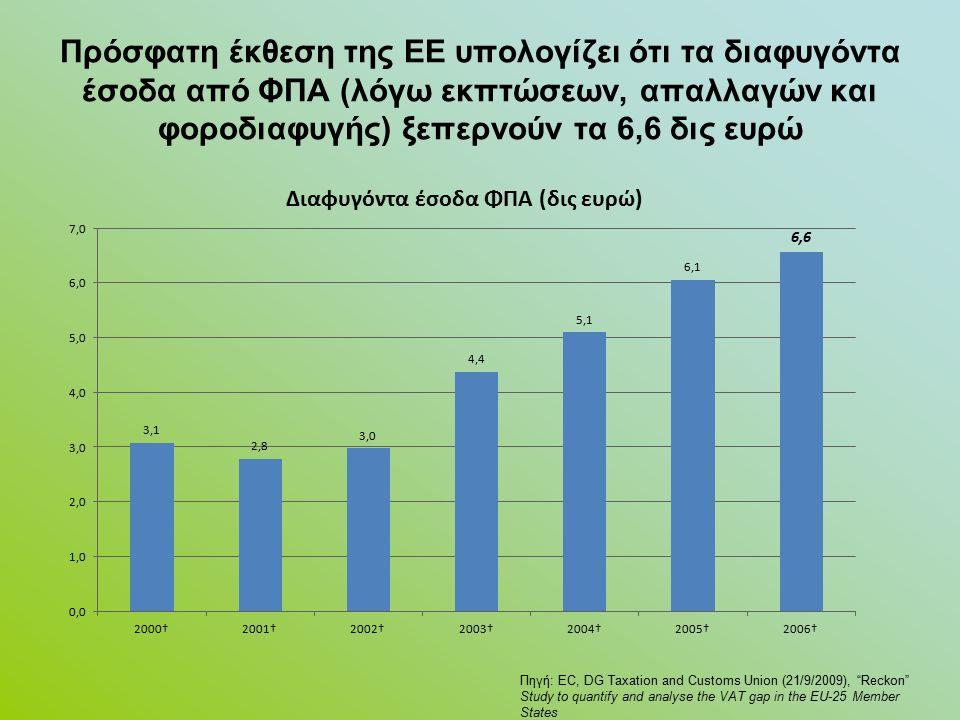 Πρόσφατη έκθεση της ΕΕ υπολογίζει ότι τα διαφυγόντα έσοδα από ΦΠΑ (λόγω εκπτώσεων, απαλλαγών και φοροδιαφυγής) ξεπερνούν τα 6,6 δις ευρώ Πηγή: EC, DG Taxation and Customs Union (21/9/2009), Reckon Study to quantify and analyse the VAT gap in the EU-25 Member States