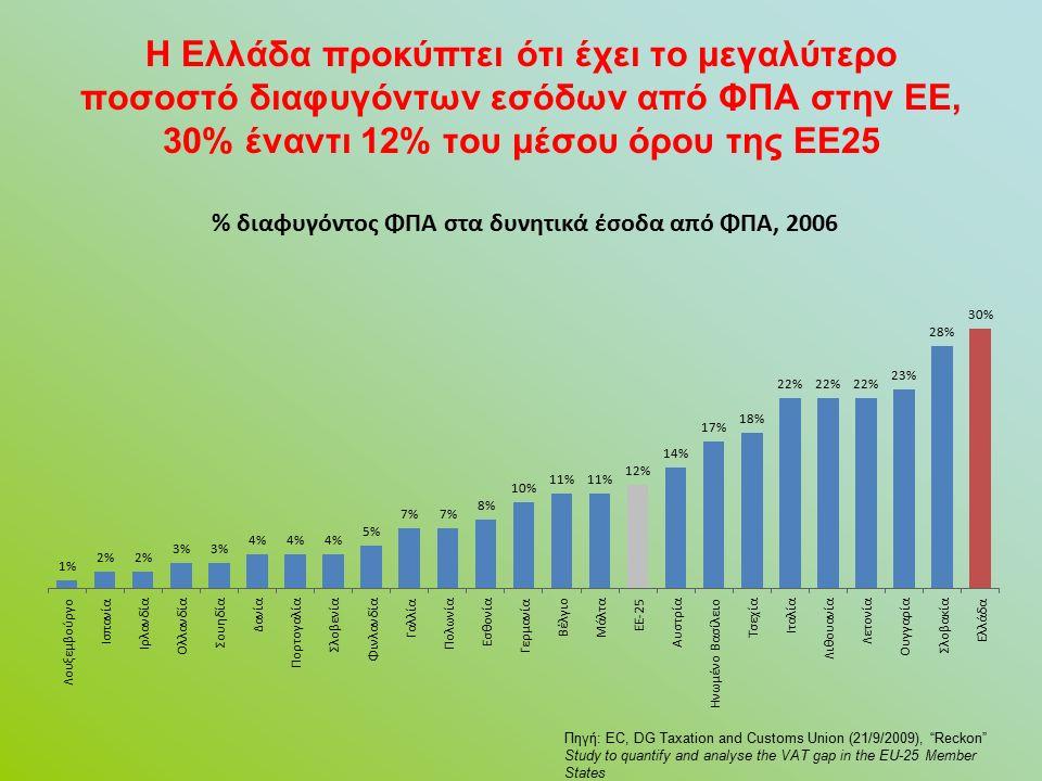 Η Ελλάδα προκύπτει ότι έχει το μεγαλύτερο ποσοστό διαφυγόντων εσόδων από ΦΠΑ στην ΕΕ, 30% έναντι 12% του μέσου όρου της ΕΕ25 Πηγή: EC, DG Taxation and Customs Union (21/9/2009), Reckon Study to quantify and analyse the VAT gap in the EU-25 Member States