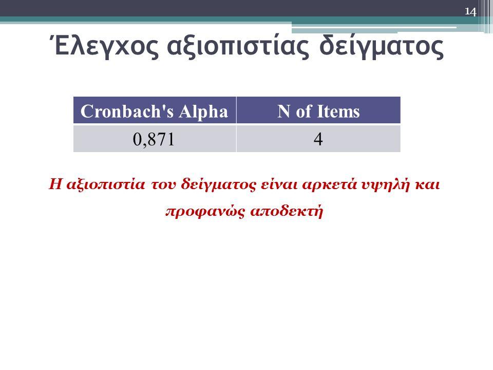 Έλεγχος αξιοπιστίας δείγματος 14 Cronbach's AlphaN of Items 0,8714 Η αξιοπιστία του δείγματος είναι αρκετά υψηλή και προφανώς αποδεκτή
