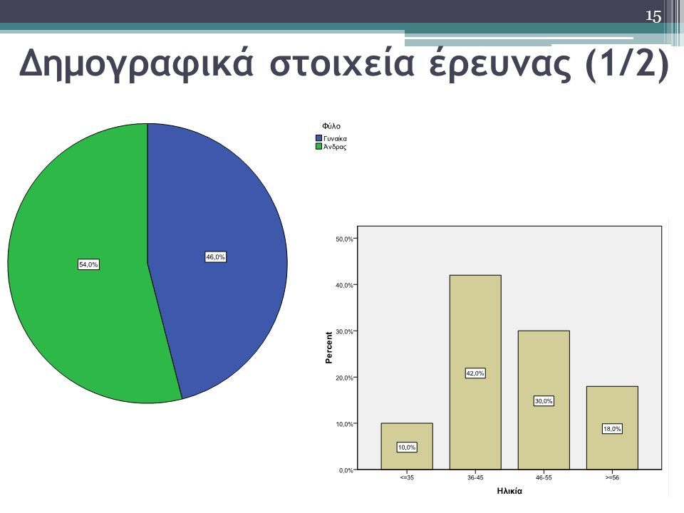 Δημογραφικά στοιχεία έρευνας (1/2) 15