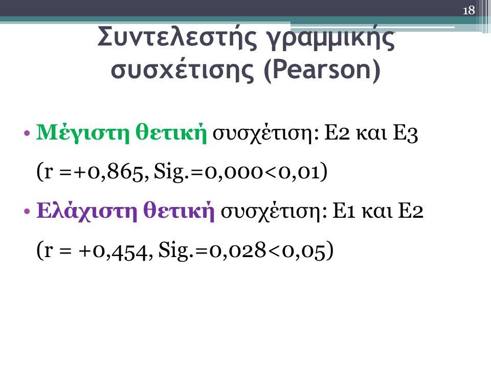Συντελεστής γραμμικής συσχέτισης (Pearson) Μέγιστη θετική συσχέτιση: Ε2 και Ε3 (r =+0,865, Sig.=0,000<0,01) Ελάχιστη θετική συσχέτιση: Ε1 και Ε2 (r = +0,454, Sig.=0,028<0,05) 18