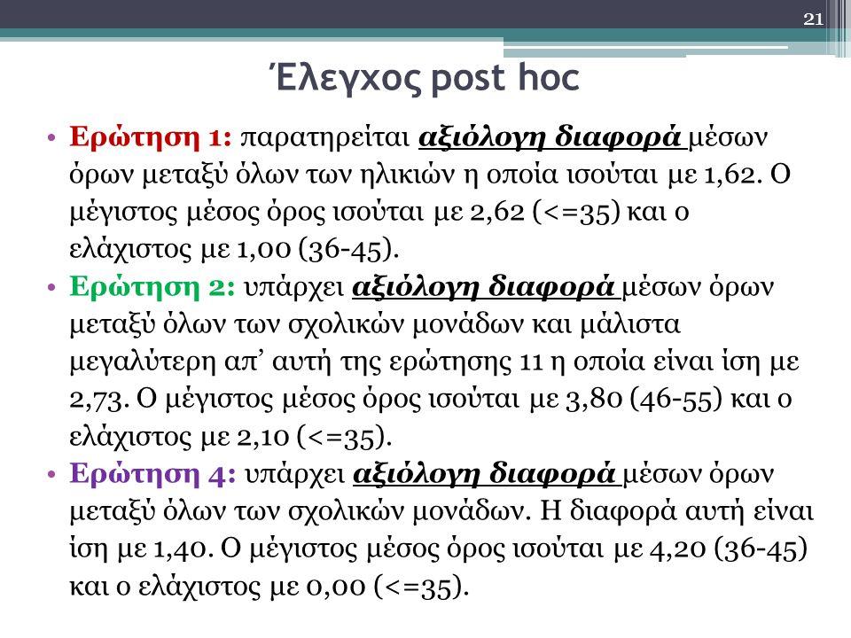 Έλεγχος post hoc Ερώτηση 1: παρατηρείται αξιόλογη διαφορά μέσων όρων μεταξύ όλων των ηλικιών η οποία ισούται με 1,62. Ο μέγιστος μέσος όρος ισούται με