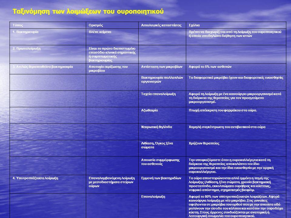Ταξινόμηση Μη επιλεγμένες λοιμώξεις του κατώτερου ουροποιητικού (κυστίτιδα) Μη επιλεγμένες λοιμώξεις του κατώτερου ουροποιητικού (κυστίτιδα) Μη επιπλεγμένη πυελονεφρίτιδα Μη επιπλεγμένη πυελονεφρίτιδα Επιπλεγμένη ουρολοίμωξη με ή χωρίς πυελονεφρίτιδα Επιπλεγμένη ουρολοίμωξη με ή χωρίς πυελονεφρίτιδα Σήψη οφειλόμενη σε λοίμωξη του ουροποιητικού (Ουροσήψη) Σήψη οφειλόμενη σε λοίμωξη του ουροποιητικού (Ουροσήψη) Ουρηθρίτιδα Ουρηθρίτιδα Ειδικές μορφές: προστατίτιδα, επιδιδυμίτιδα και ορχίτιδα.