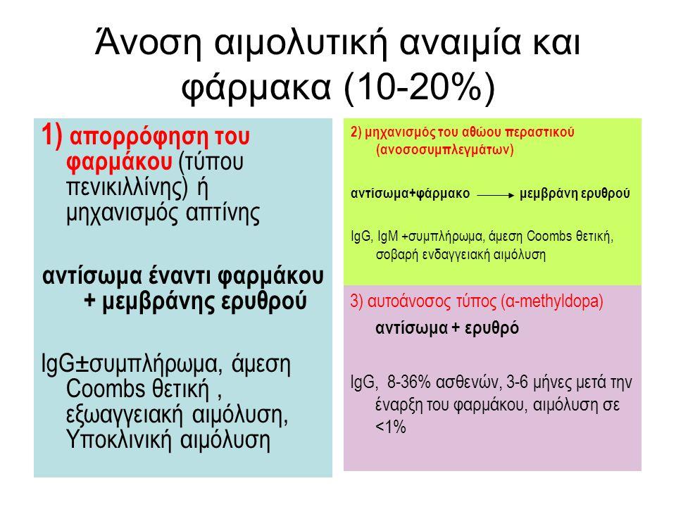 Άνοση αιμολυτική αναιμία και φάρμακα (10-20%) 1) απορρόφηση του φαρμάκου (τύπου πενικιλλίνης) ή μηχανισμός απτίνης αντίσωμα έναντι φαρμάκου + μεμβράνη