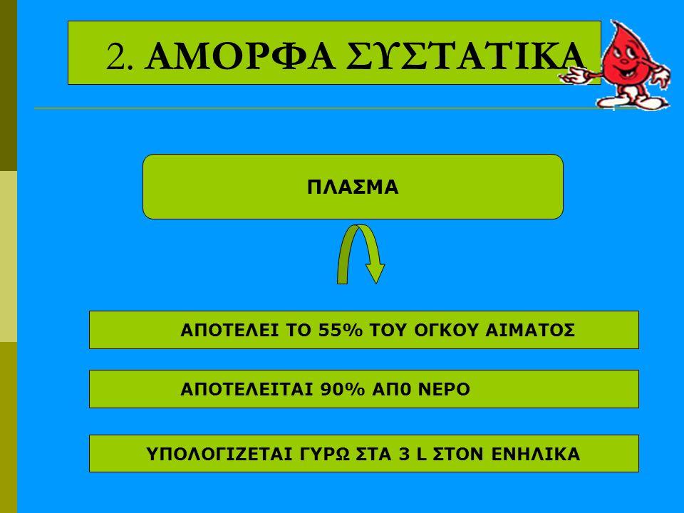 2. ΑΜΟΡΦΑ ΣΥΣΤΑΤΙΚΑ ΠΛΑΣΜΑ ΑΠΟΤΕΛΕΙ ΤΟ 55% ΤΟΥ ΟΓΚΟΥ ΑΙΜΑΤΟΣ ΑΠΟΤΕΛΕΙΤΑΙ 90% ΑΠ0 ΝΕΡΟ ΥΠΟΛΟΓΙΖΕΤΑΙ ΓΥΡΩ ΣΤΑ 3 L ΣΤΟΝ ΕΝΗΛΙΚΑ
