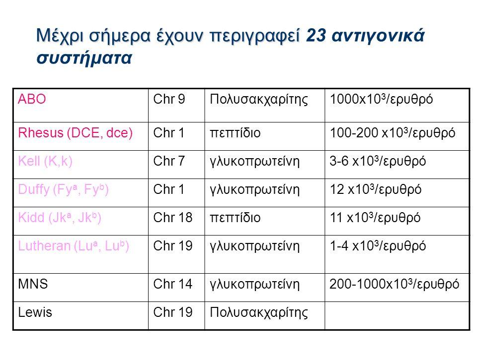 Μέχρι σήμερα έχουν περιγραφεί Μέχρι σήμερα έχουν περιγραφεί 23 αντιγονικά συστήματα ΑΒΟChr 9Πολυσακχαρίτης1000x10 3 /ερυθρό Rhesus (DCE, dce)Chr 1πεπτίδιο100-200 x10 3 /ερυθρό Kell (K,k)Chr 7γλυκοπρωτείνη3-6 x10 3 /ερυθρό Duffy (Fy a, Fy b )Chr 1γλυκοπρωτείνη12 x10 3 /ερυθρό Kidd (Jk a, Jk b )Chr 18πεπτίδιο11 x10 3 /ερυθρό Lutheran (Lu a, Lu b )Chr 19γλυκοπρωτείνη1-4 x10 3 /ερυθρό MNSChr 14γλυκοπρωτείνη200-1000x10 3 /ερυθρό LewisChr 19Πολυσακχαρίτης