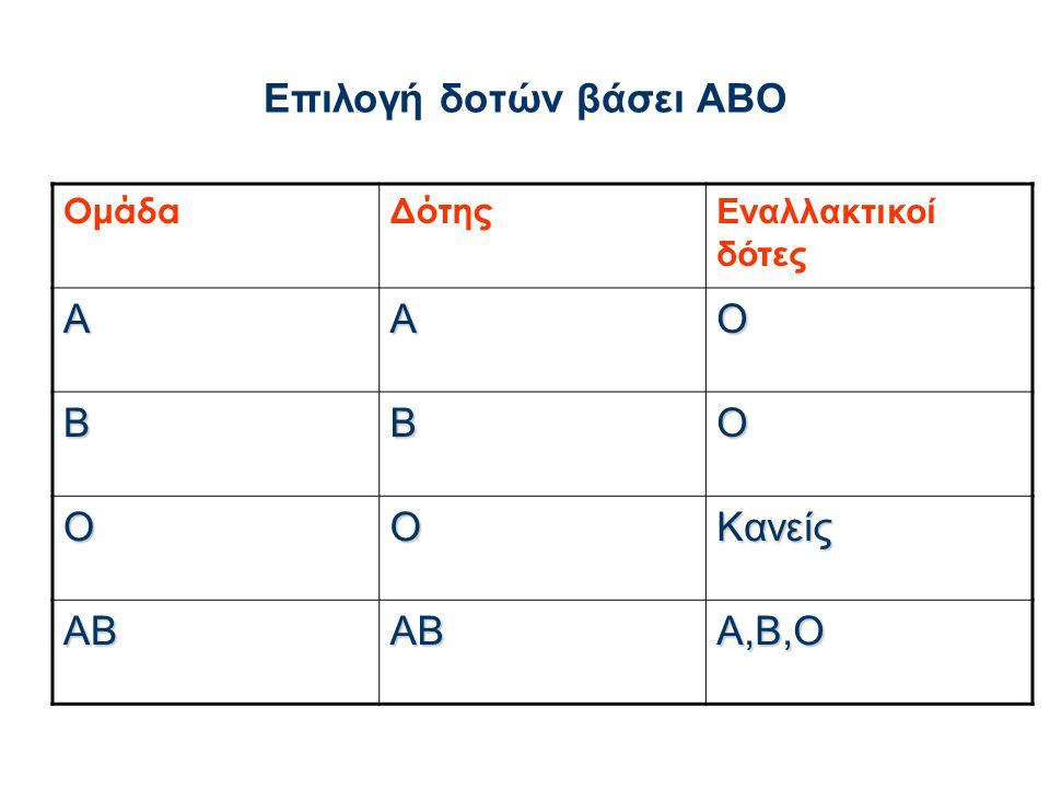 Επιλογή δοτών βάσει ΑΒΟ ΟμάδαΔότης Εναλλακτικοί δότες ΑΑΟ ΒΒΟ ΟΟΚανείς ΑΒΑΒΑ,Β,Ο
