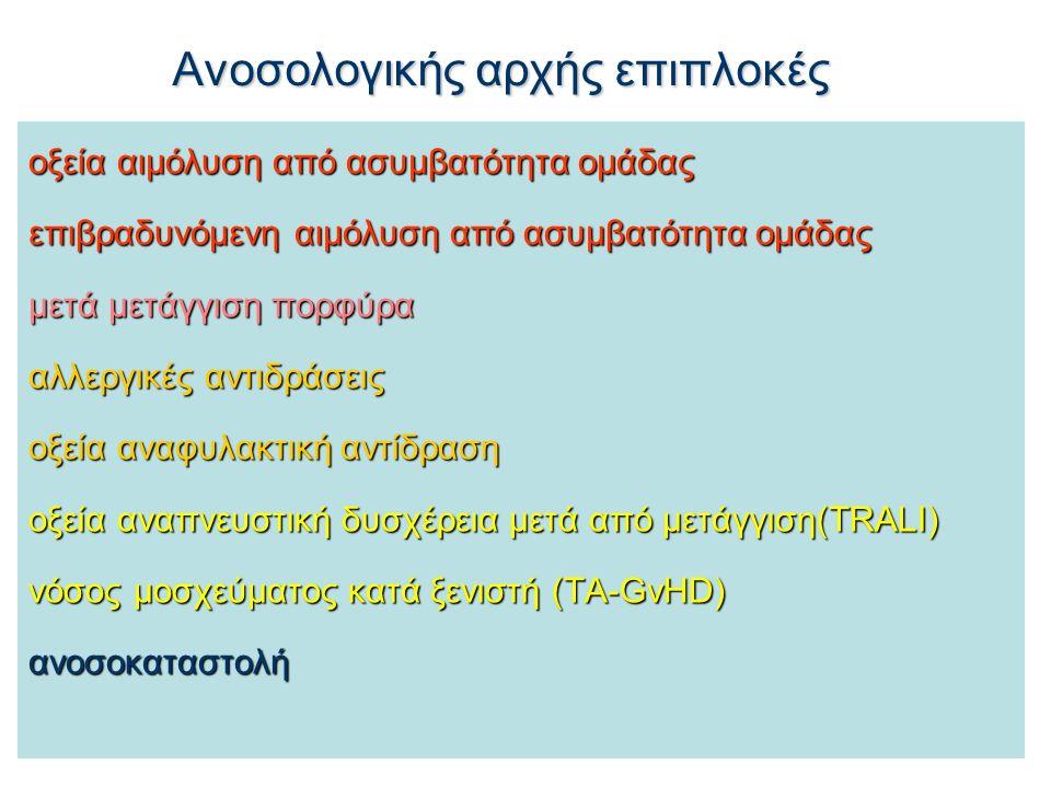 Ανοσολογικής αρχής επιπλοκές οξεία αιμόλυση από ασυμβατότητα ομάδας επιβραδυνόμενη αιμόλυση από ασυμβατότητα ομάδας μετά μετάγγιση πορφύρα αλλεργικές αντιδράσεις οξεία αναφυλακτική αντίδραση οξεία αναπνευστική δυσχέρεια μετά από μετάγγιση(TRALI) νόσος μοσχεύματος κατά ξενιστή (TA-GvHD) ανοσοκαταστολή
