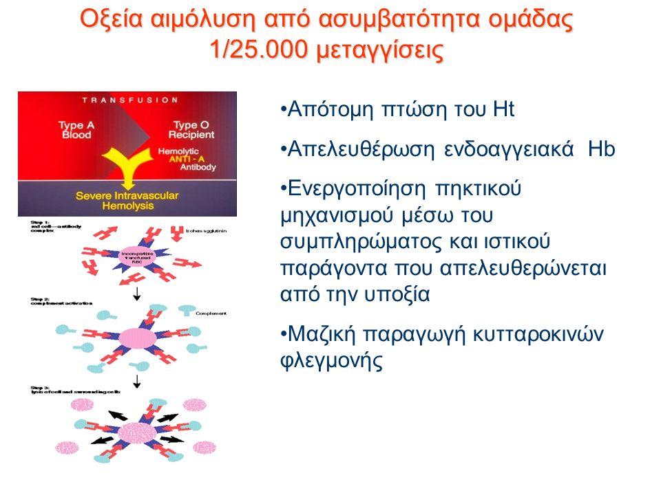 Οξεία αιμόλυση από ασυμβατότητα ομάδας 1/25.000 μεταγγίσεις Απότομη πτώση του Ht Απελευθέρωση ενδοαγγειακά Hb Ενεργοποίηση πηκτικού μηχανισμού μέσω του συμπληρώματος και ιστικού παράγοντα που απελευθερώνεται από την υποξία Μαζική παραγωγή κυτταροκινών φλεγμονής