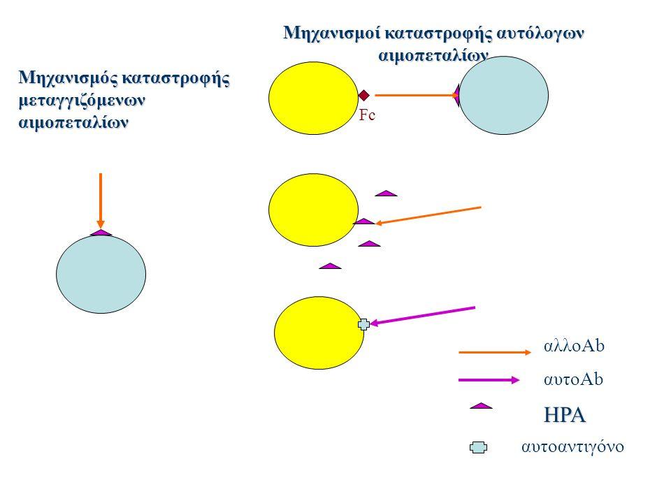 Μηχανισμοί καταστροφής αυτόλογων αιμοπεταλίων Μηχανισμός καταστροφής μεταγγιζόμενων αιμοπεταλίων Fc HPA αυτοαντιγόνο αλλοAb αυτοAb