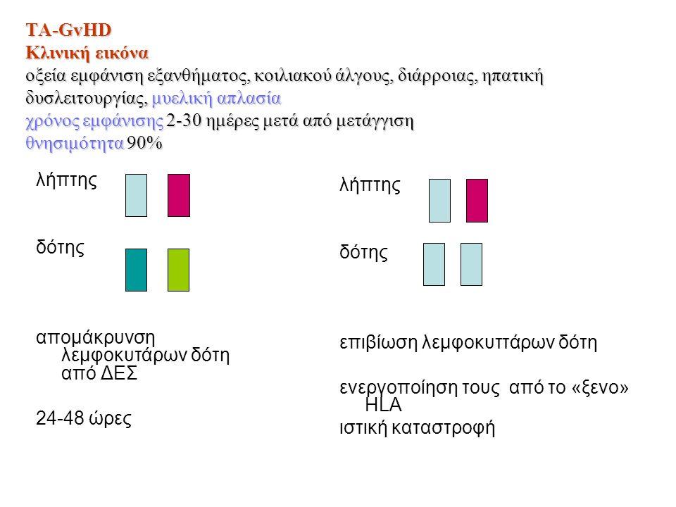 TA-GvHD Κλινική εικόνα οξεία εμφάνιση εξανθήματος, κοιλιακού άλγους, διάρροιας, ηπατική δυσλειτουργίας, μυελική απλασία χρόνος εμφάνισης 2-30 ημέρες μ