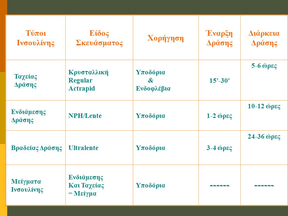 Τύποι Ινσουλίνης Είδος Σκευάσματος Χορήγηση Έναρξη Δράσης Διάρκεια Δράσης Ταχείας Δράσης Κρυσταλλική Regular Actrapid Υποδόρια & Ενδοφλέβια 15 -30 5-6 ώρες Ενδιάμεσης Δράσης NPH/LenteΥποδόρια1-2 ώρες 10-12 ώρες Βραδείας ΔράσηςUltralenteΥποδόρια3-4 ώρες 24-36 ώρες Μείγματα Ινσουλίνης Ενδιάμεσης Και Ταχείας = Μείγμα Υποδόρια------------