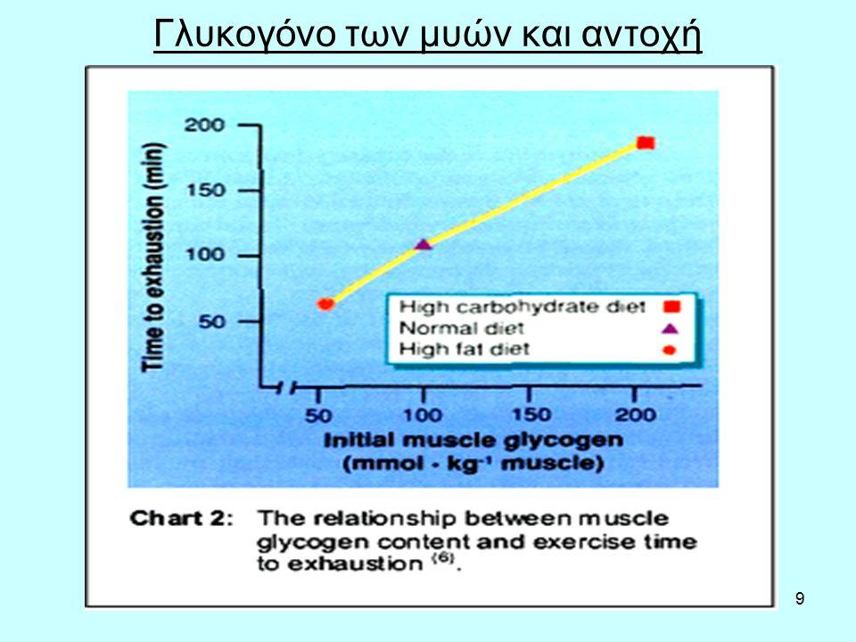 10 Γλυκογόνο και άσκηση Οι υδατάνθρακες αποτελούν τη προτιμητέα πηγή ενέργειας στις αγωνιστικές προσπάθειες έντασης >75% VO 2 max, γιατί σε σχέση με τα λίπη: 1.