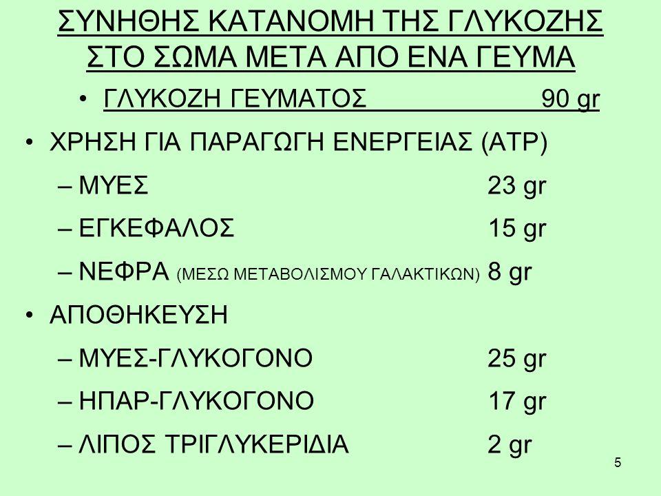5 ΣΥΝΗΘΗΣ ΚΑΤΑΝΟΜΗ ΤΗΣ ΓΛΥΚΟΖΗΣ ΣΤΟ ΣΩΜΑ ΜΕΤΑ ΑΠΟ ΕΝΑ ΓΕΥΜΑ ΓΛΥΚΟΖΗ ΓΕΥΜΑΤΟΣ 90 gr ΧΡΗΣΗ ΓΙΑ ΠΑΡΑΓΩΓΗ ΕΝΕΡΓΕΙΑΣ (ΑΤΡ) –ΜΥΕΣ 23 gr –ΕΓΚΕΦΑΛΟΣ 15 gr –ΝΕΦΡΑ (ΜΕΣΩ ΜΕΤΑΒΟΛΙΣΜΟΥ ΓΑΛΑΚΤΙΚΩΝ) 8 gr ΑΠΟΘΗΚΕΥΣΗ –ΜΥΕΣ-ΓΛΥΚΟΓΟΝΟ 25 gr –ΗΠΑΡ-ΓΛΥΚΟΓΟΝΟ 17 gr –ΛΙΠΟΣ ΤΡΙΓΛΥΚΕΡΙΔΙΑ 2 gr