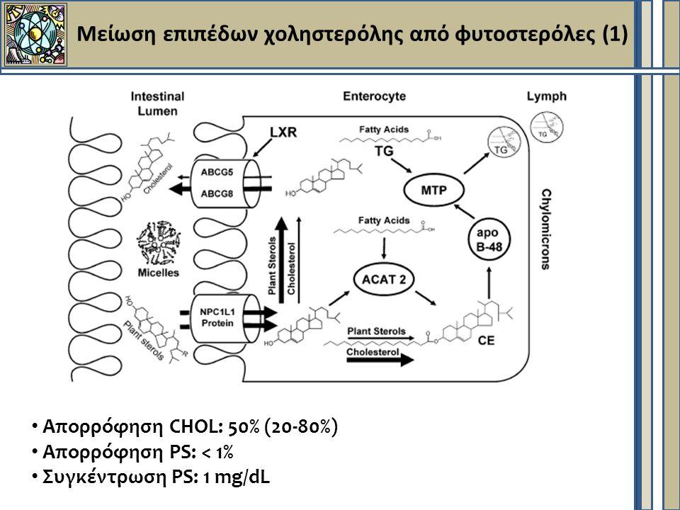 Μείωση επιπέδων χοληστερόλης από φυτοστερόλες (1) Απορρόφηση CHOL: 50% (20-80%) Απορρόφηση PS: < 1% Συγκέντρωση PS: 1 mg/dL