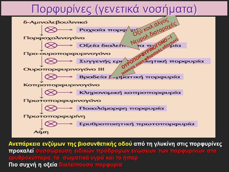 ΟΥΡΟΠΟΡΦΥΡΙΝΟΓΟΝΟ – Ι (κόκκινα ούρα-φθορισμός οδόντων) Οξύ κοιλ.άλγος Νευρολ.διαταραχές Πορφυρίνες (γενετικά νοσήματα) Ανεπάρκεια ενζύμων της βιοσυνθετικής οδού από τη γλυκίνη στις πορφυρίνες προκαλεί συσσώρευση ειδικών πρόδρομων ενώσεων των πορφυρινών στα ερυθροκύτταρα, τα σωματικά υγρά και το ήπαρ Πιο συχνή η οξεία διαλείπουσα πορφυρία