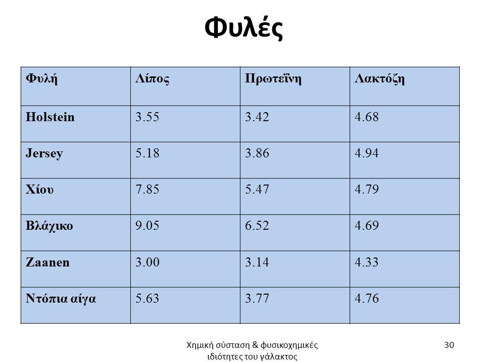 Φυλές ΦυλήΛίποςΠρωτεΐνηΛακτόζη Holstein3.553.424.68 Jersey5.183.864.94 Χίου7.855.474.79 Βλάχικο9.056.524.69 Zaanen3.003.144.33 Ντόπια αίγα5.633.774.76 Χημική σύσταση & φυσικοχημικές ιδιότητες του γάλακτος 30