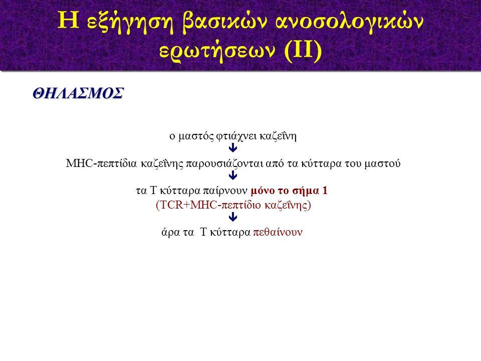 ΘΗΛΑΣΜΟΣ ο μαστός φτιάχνει καζεΐνη  MHC-πεπτίδια καζεΐνης παρουσιάζονται από τα κύτταρα του μαστού  τα Τ κύτταρα παίρνουν μόνο το σήμα 1 (TCR+MHC-πεπτίδιο καζεΐνης)  άρα τα Τ κύτταρα πεθαίνουν Η εξήγηση βασικών ανοσολογικών ερωτήσεων (ΙΙ)