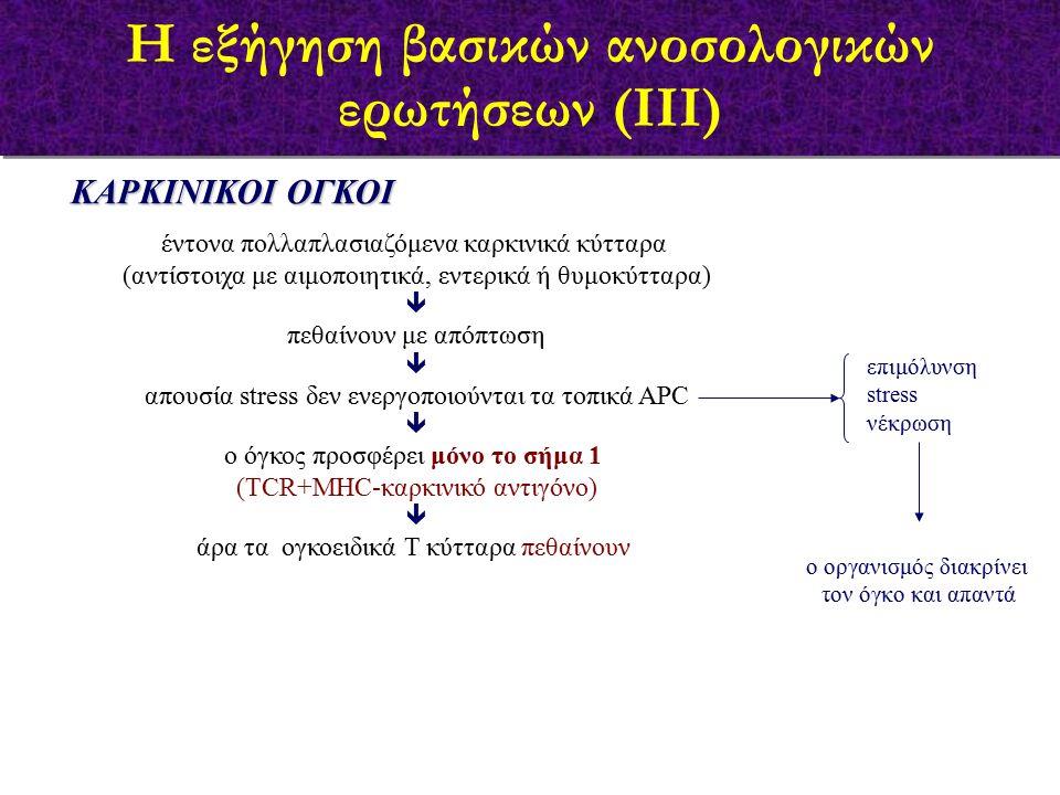 ΚΑΡΚΙΝΙΚΟΙ ΟΓΚΟΙ έντονα πολλαπλασιαζόμενα καρκινικά κύτταρα (αντίστοιχα με αιμοποιητικά, εντερικά ή θυμοκύτταρα)  πεθαίνουν με απόπτωση  απουσία stress δεν ενεργοποιούνται τα τοπικά APC  ο όγκος προσφέρει μόνο το σήμα 1 (TCR+MHC-καρκινικό αντιγόνο)  άρα τα ογκοειδικά Τ κύτταρα πεθαίνουν επιμόλυνση stress νέκρωση ο οργανισμός διακρίνει τον όγκο και απαντά Η εξήγηση βασικών ανοσολογικών ερωτήσεων (ΙΙΙ)