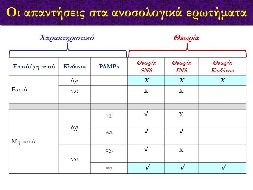 Οι απαντήσεις στα ανοσολογικά ερωτήματα Εαυτό/μη εαυτόΚίνδυνοςPAMPs Θεωρία SNS Θεωρία INS Θεωρία Κινδύνου Εαυτό όχιΧΧΧ ναιΧΧ  (αυτοανοσία) Μη εαυτό όχι  ΧΧ (έμβρυο) ναι  Χ (φυσ.