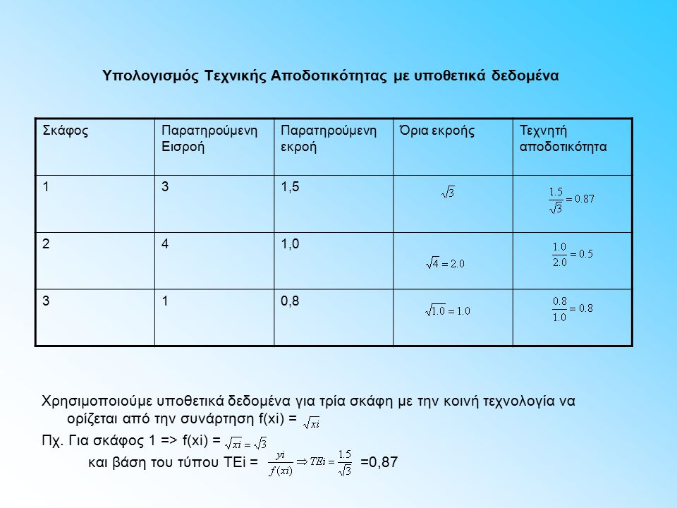 Υπολογισμός Τεχνικής Αποδοτικότητας με υποθετικά δεδομένα Χρησιμοποιούμε υποθετικά δεδομένα για τρία σκάφη με την κοινή τεχνολογία να ορίζεται από την συνάρτηση f(xi) = Πχ.