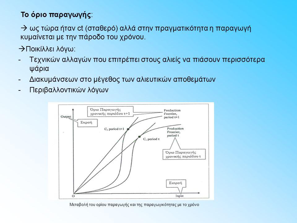  Ποικίλλει λόγω: -Τεχνικών αλλαγών που επιτρέπει στους αλιείς να πιάσουν περισσότερα ψάρια -Διακυμάνσεων στο μέγεθος των αλιευτικών αποθεμάτων -Περιβαλλοντικών λόγων Μεταβολή του ορίου παραγωγής και της παραγωγικότητας με το χρόνο Το όριο παραγωγής:  ως τώρα ήταν ct (σταθερό) αλλά στην πραγματικότητα η παραγωγή κυμαίνεται με την πάροδο του χρόνου.