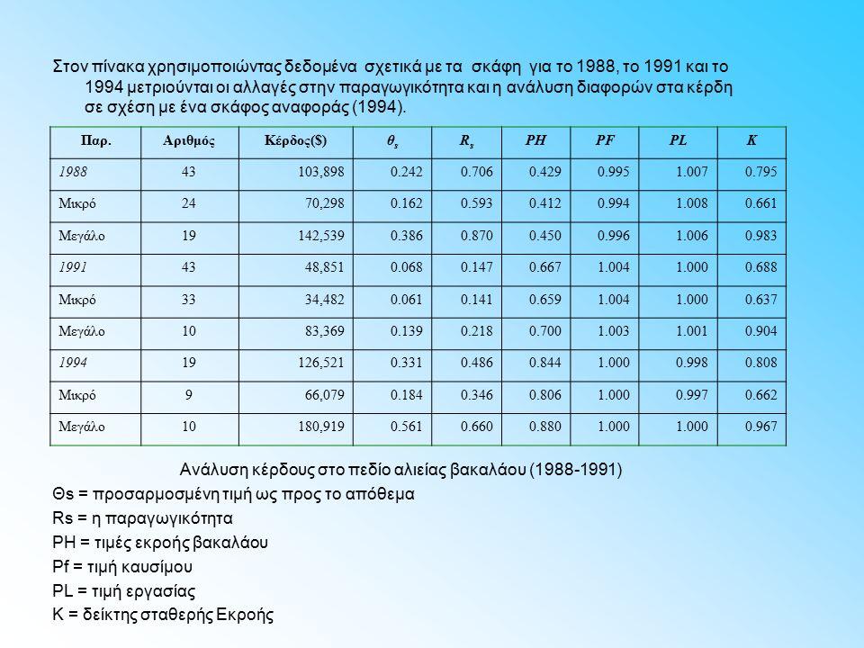 Στον πίνακα χρησιμοποιώντας δεδομένα σχετικά με τα σκάφη για το 1988, το 1991 και το 1994 μετριούνται οι αλλαγές στην παραγωγικότητα και η ανάλυση διαφορών στα κέρδη σε σχέση με ένα σκάφος αναφοράς (1994).