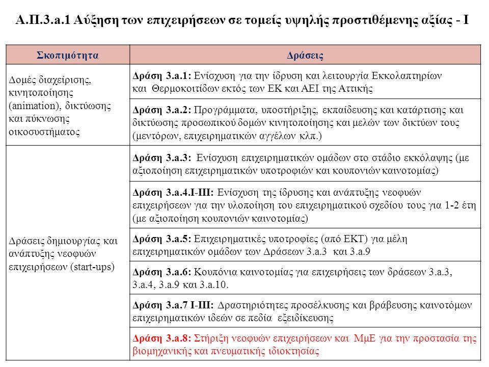 ΣκοπιμότηταΔράσεις Δομές διαχείρισης, κινητοποίησης (animation), δικτύωσης και πύκνωσης οικοσυστήματος Δράση 3.a.1: Ενίσχυση για την ίδρυση και λειτουργία Εκκολαπτηρίων και Θερμοκοιτίδων εκτός των ΕΚ και ΑΕΙ της Αττικής Δράση 3.a.2: Προγράμματα, υποστήριξης, εκπαίδευσης και κατάρτισης και δικτύωσης προσωπικού δομών κινητοποίησης και μελών των δικτύων τους (μεντόρων, επιχειρηματικών αγγέλων κλπ.) Δράσεις δημιουργίας και ανάπτυξης νεοφυών επιχειρήσεων (start-ups) Δράση 3.a.3: Ενίσχυση επιχειρηματικών ομάδων στο στάδιο εκκόλαψης (με αξιοποίηση επιχειρηματικών υποτροφιών και κουπονιών καινοτομίας) Δράση 3.a.4.Ι-ΙΙΙ: Ενίσχυση της ίδρυσης και ανάπτυξης νεοφυών επιχειρήσεων για την υλοποίηση του επιχειρηματικού σχεδίου τους για 1-2 έτη (με αξιοποίηση κουπονιών καινοτομίας) Δράση 3.a.5: Επιχειρηματικές υποτροφίες (από ΕΚΤ) για μέλη επιχειρηματικών ομάδων των Δράσεων 3.a.3 και 3.a.9 Δράση 3.a.6: Κουπόνια καινοτομίας για επιχειρήσεις των δράσεων 3.a.3, 3.a.4, 3.a.9 και 3.a.10.