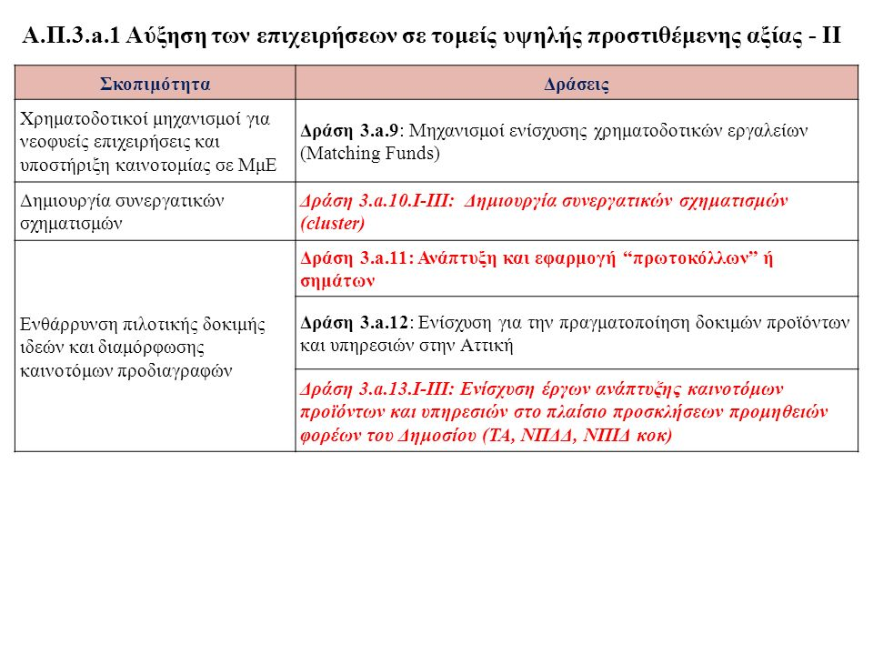 ΣκοπιμότηταΔράσεις Χρηματοδοτικοί μηχανισμοί για νεοφυείς επιχειρήσεις και υποστήριξη καινοτομίας σε ΜμΕ Δράση 3.a.9: Μηχανισμοί ενίσχυσης χρηματοδοτικών εργαλείων (Matching Funds) Δημιουργία συνεργατικών σχηματισμών Δράση 3.a.10.Ι-ΙΙΙ: Δημιουργία συνεργατικών σχηματισμών (cluster) Ενθάρρυνση πιλοτικής δοκιμής ιδεών και διαμόρφωσης καινοτόμων προδιαγραφών Δράση 3.a.11: Ανάπτυξη και εφαρμογή πρωτοκόλλων ή σημάτων Δράση 3.a.12: Ενίσχυση για την πραγματοποίηση δοκιμών προϊόντων και υπηρεσιών στην Αττική Δράση 3.a.13.Ι-ΙΙΙ: Ενίσχυση έργων ανάπτυξης καινοτόμων προϊόντων και υπηρεσιών στο πλαίσιο προσκλήσεων προμηθειών φορέων του Δημοσίου (ΤΑ, ΝΠΔΔ, ΝΠΙΔ κοκ) Α.Π.3.a.1 Αύξηση των επιχειρήσεων σε τομείς υψηλής προστιθέμενης αξίας - ΙΙ
