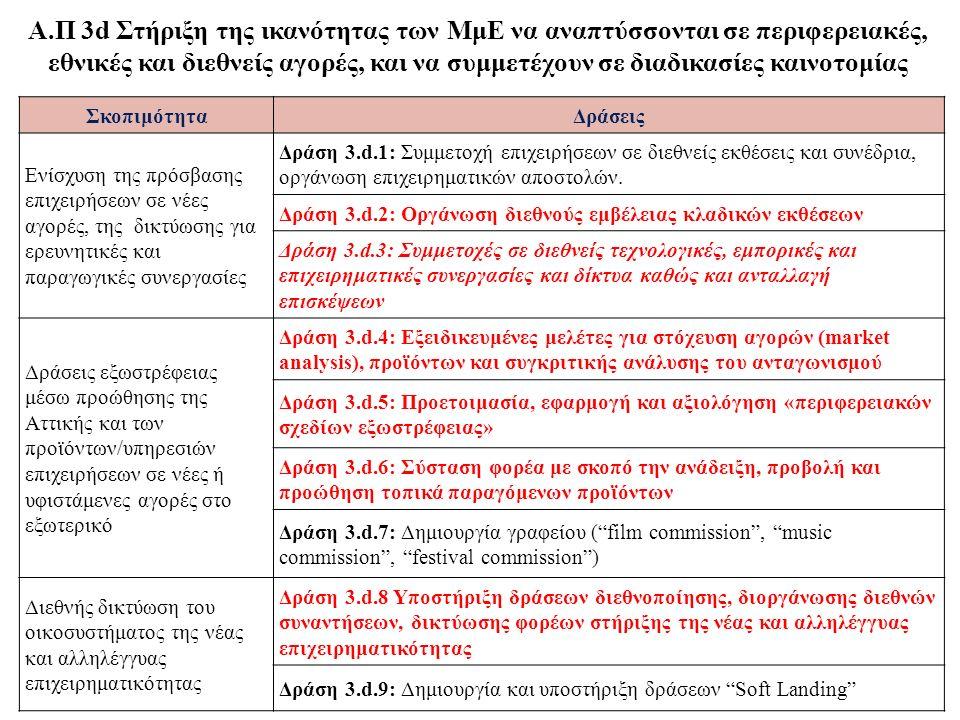 ΣκοπιμότηταΔράσεις Ενίσχυση της πρόσβασης επιχειρήσεων σε νέες αγορές, της δικτύωσης για ερευνητικές και παραγωγικές συνεργασίες Δράση 3.d.1: Συμμετοχ