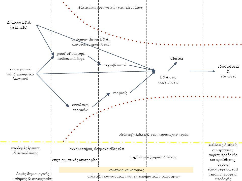 Δημόσια E&A (ΑΕΙ, ΕΚ) Αξιοποίηση ερευνητικών αποτελεσμάτων proof-of-concept, επιδεικτικά έργα υποδομές έρευνας & εκπαίδευσης επιστημονικό και δημιουργικό δυναμικό Ε&Α στις επιχειρήσεις εκκόλαψη νεοφυών νεοφυείς τεχνοβλαστοί Clusters εξωστρέφεια & εξαγωγές Ανάπτυξη Ε&Α&Κ στον παραγωγικό τομέα εκκολαπτήρια, θερμοκοιτίδες κλπ επιχειρηματικές υποτροφίες κουπόνια καινοτομίας ανάπτυξη καινοτομικών και επιχειρηματικών ικανοτήτων customer- driven Ε&Α, καινοτόμες προμήθειες Δομές δημιουργικής μάθησης & συνεργασίας εκθέσεις, διεθνείς συνεργασίες, φορέας προβολής και προώθησης, σχέδια εξωστρέφειας, soft landing, γραφεία υποδοχής μηχανισμοί χρηματοδότησης