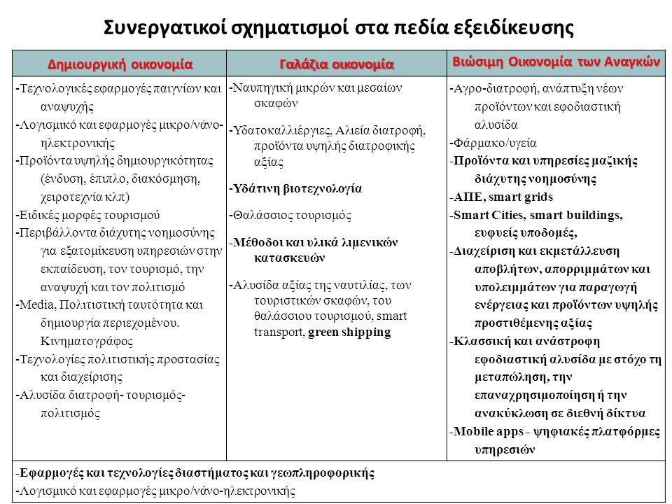 Δημιουργική οικονομία Γαλάζια οικονομία Βιώσιμη Οικονομία των Αναγκών -Τεχνολογικές εφαρμογές παιγνίων και αναψυχής -Λογισμικό και εφαρμογές μικρο/νάνο- ηλεκτρονικής -Προϊόντα υψηλής δημιουργικότητας (ένδυση, έπιπλο, διακόσμηση, χειροτεχνία κλπ) -Ειδικές μορφές τουρισμού -Περιβάλλοντα διάχυτης νοημοσύνης για εξατομίκευση υπηρεσιών στην εκπαίδευση, τον τουρισμό, την αναψυχή και τον πολιτισμό -Μedia, Πολιτιστική ταυτότητα και δημιουργία περιεχομένου.