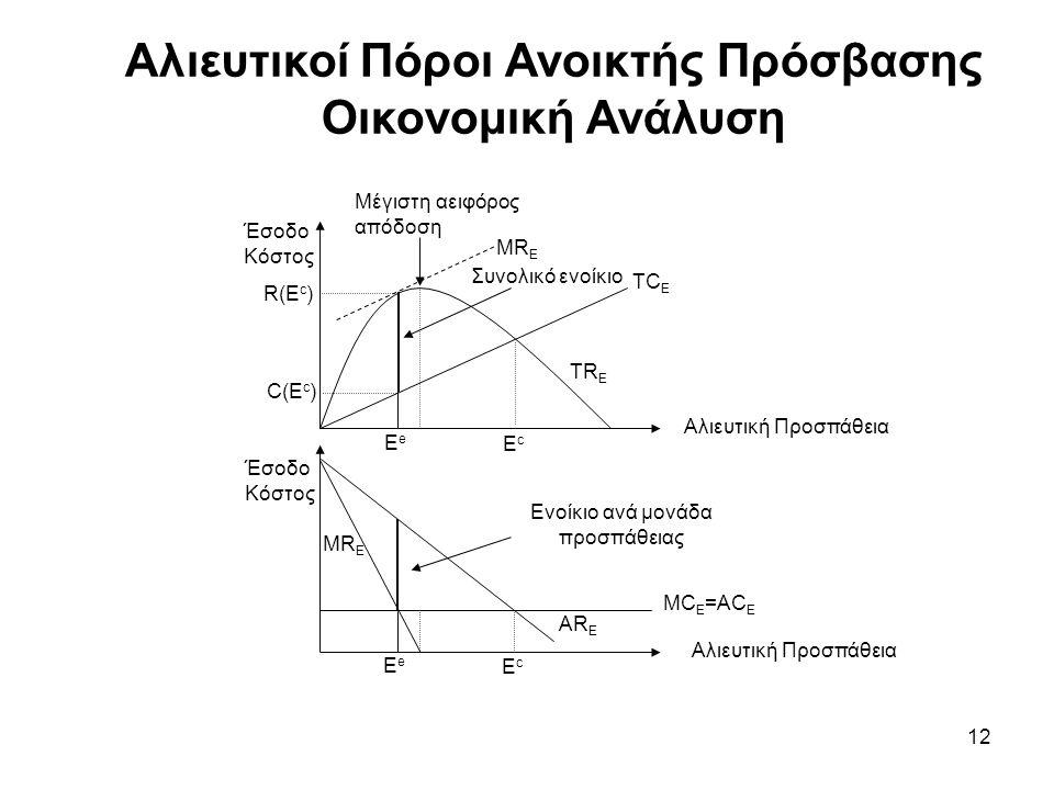 12 Αλιευτικοί Πόροι Ανοικτής Πρόσβασης Οικονομική Ανάλυση Αλιευτική Προσπάθεια Έσοδο Κόστος Συνολικό ενοίκιο Ενοίκιο ανά μονάδα προσπάθειας ΕeΕe ΕeΕe TR Ε TC Ε MC Ε =AC E MR Ε AR Ε ΕcΕc ΕcΕc R(E c ) C(E c ) Μέγιστη αειφόρος απόδοση ΜRΕΜRΕ