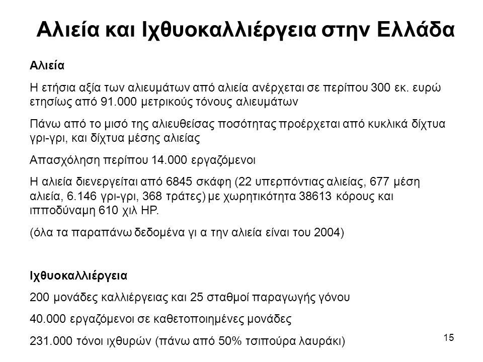 15 Αλιεία και Ιχθυοκαλλιέργεια στην Ελλάδα Αλιεία Η ετήσια αξία των αλιευμάτων από αλιεία ανέρχεται σε περίπου 300 εκ.