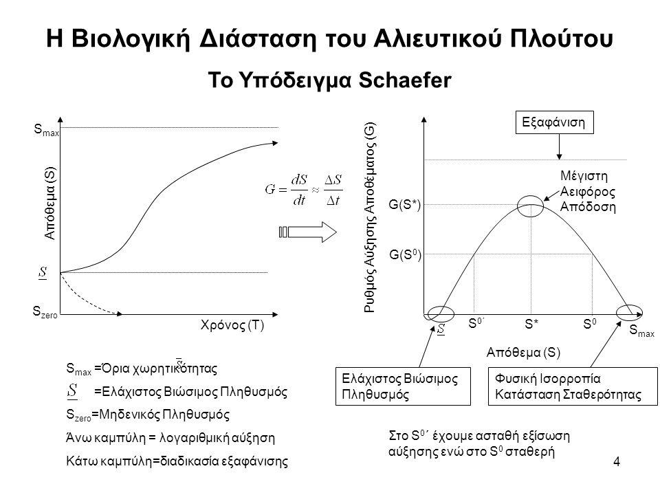 4 Η Βιολογική Διάσταση του Αλιευτικού Πλούτου Το Υπόδειγμα Schaefer Απόθεμα (S) Χρόνος (Τ) S max S zero S max =Όρια χωρητικότητας =Ελάχιστος Βιώσιμος Πληθυσμός S zero =Μηδενικός Πληθυσμός Άνω καμπύλη = λογαριθμική αύξηση Κάτω καμπύλη=διαδικασία εξαφάνισης Ρυθμός Αύξησης Αποθέματος (G) S* Απόθεμα (S) S0S0 G(S*) G(S 0 ) Φυσική Ισορροπία Κατάσταση Σταθερότητας Εξαφάνιση S max Ελάχιστος Βιώσιμος Πληθυσμός Μέγιστη Αειφόρος Απόδοση S0΄S0΄ Στο S 0 ΄ έχουμε ασταθή εξίσωση αύξησης ενώ στο S 0 σταθερή