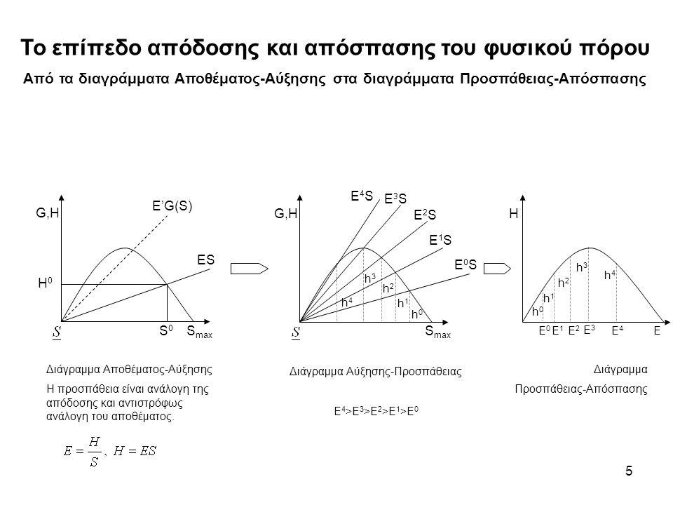 5 Το επίπεδο απόδοσης και απόσπασης του φυσικού πόρου Από τα διαγράμματα Αποθέματος-Αύξησης στα διαγράμματα Προσπάθειας-Απόσπασης S0S0 H0H0 E'G(S) ES S max G,H Διάγραμμα Αποθέματος-Αύξησης Η προσπάθεια είναι ανάλογη της απόδοσης και αντιστρόφως ανάλογη του αποθέματος.