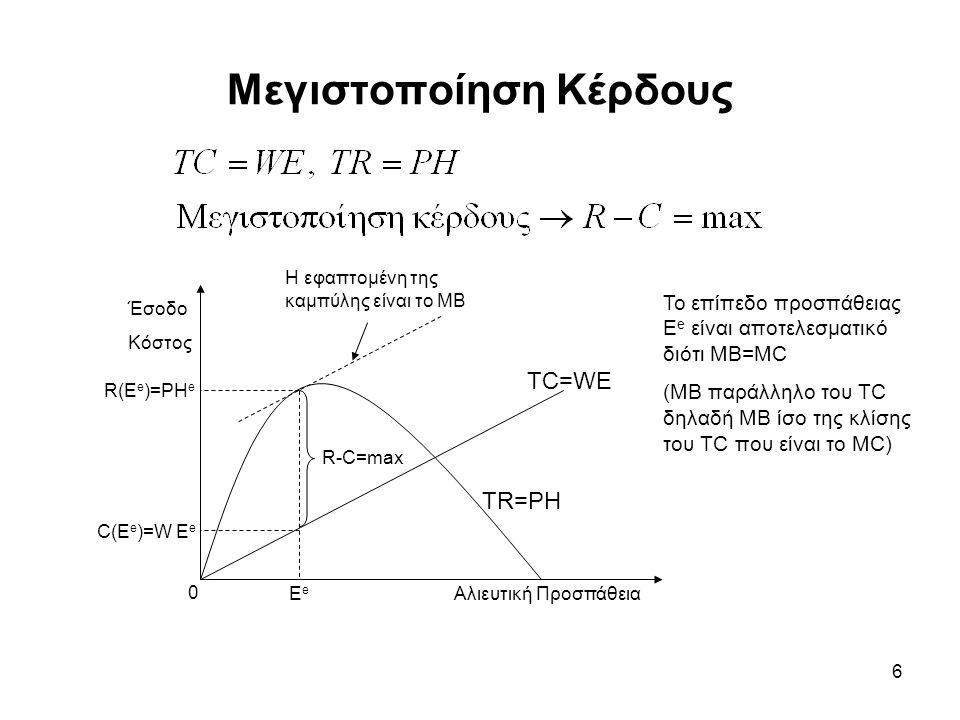 6 Μεγιστοποίηση Κέρδους R-C=max Έσοδο Κόστος Αλιευτική Προσπάθεια ΕeΕe 0 C(Ε e )=W Ε e R(Ε e )=PH e TC=WE TR=PH Η εφαπτομένη της καμπύλης είναι το ΜΒ Το επίπεδο προσπάθειας E e είναι αποτελεσματικό διότι MB=MC (MB παράλληλο του TC δηλαδή MB ίσο της κλίσης του TC που είναι το MC)