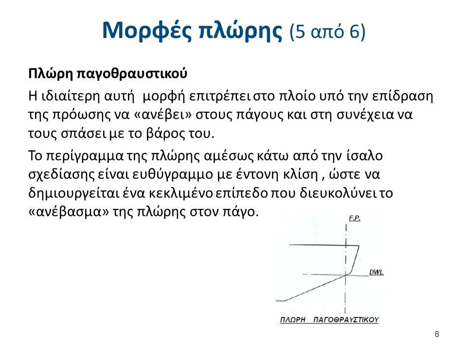 Μορφές πλώρης (6 από 6) Πλώρη Φάλκης Από τις παλαιότερες μορφές πλώρης, που κατά κανόνα είχαν τα ιστιοφόρα.