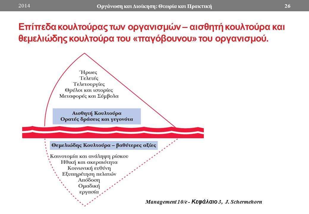 Επίπεδα κουλτούρας των οργανισμών – αισθητή κουλτούρα και θεμελιώδης κουλτούρα του «παγόβουνου» του οργανισμού.