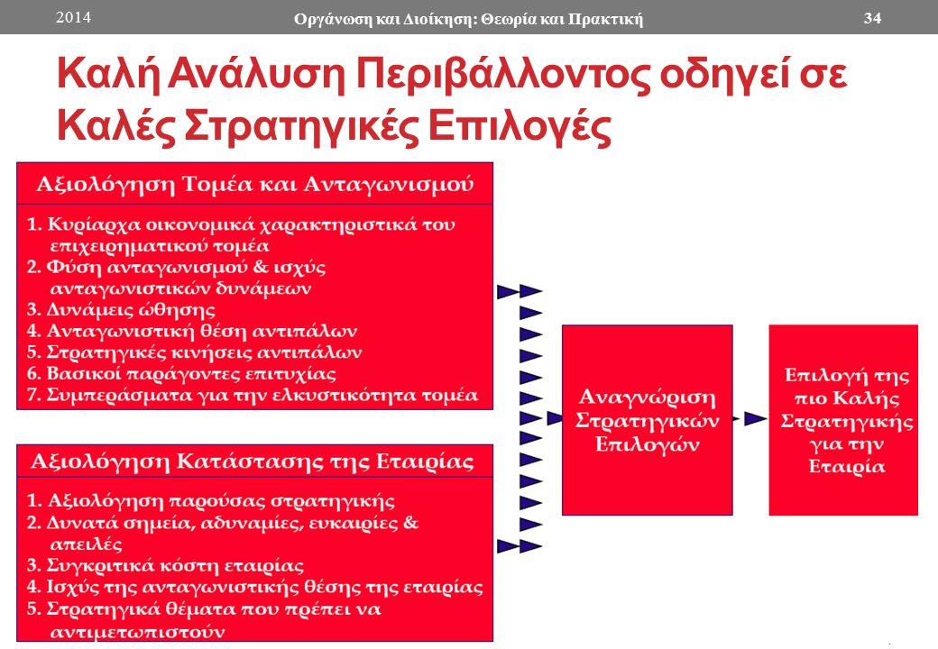 Καλή Ανάλυση Περιβάλλοντος οδηγεί σε Καλές Στρατηγικές Επιλογές 2014 Οργάνωση και Διοίκηση: Θεωρία και Πρακτική 34