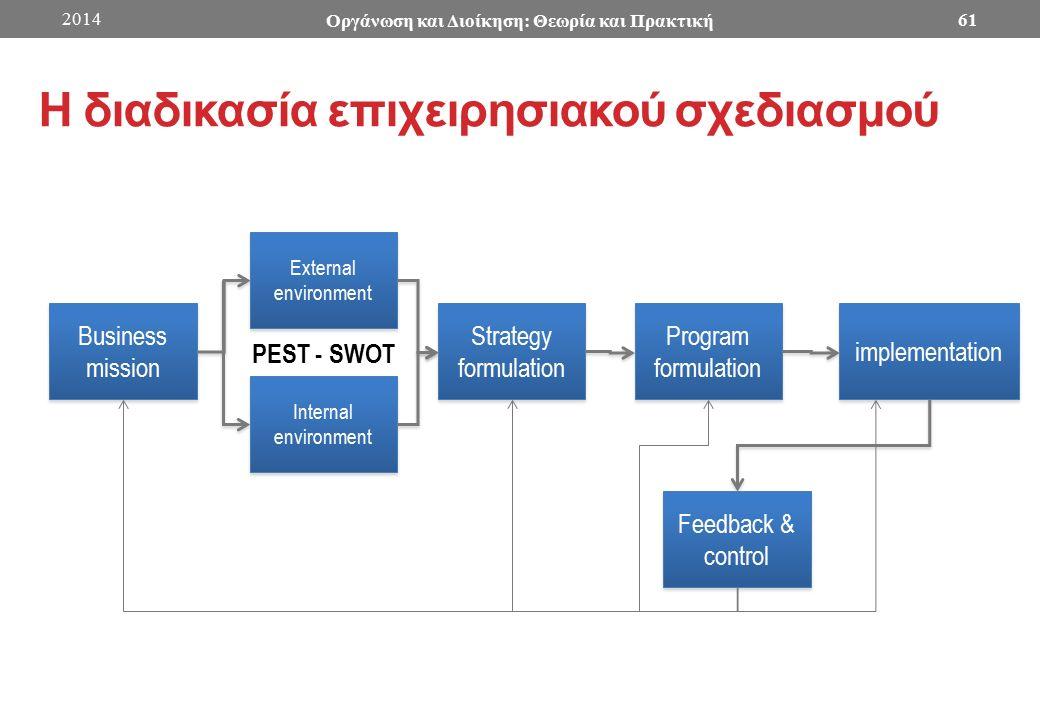 Η διαδικασία επιχειρησιακού σχεδιασμού Business mission Business mission External environment Internal environment Strategy formulation Program formulation implementation Feedback & control PEST - SWOT 2014 Οργάνωση και Διοίκηση: Θεωρία και Πρακτική 61