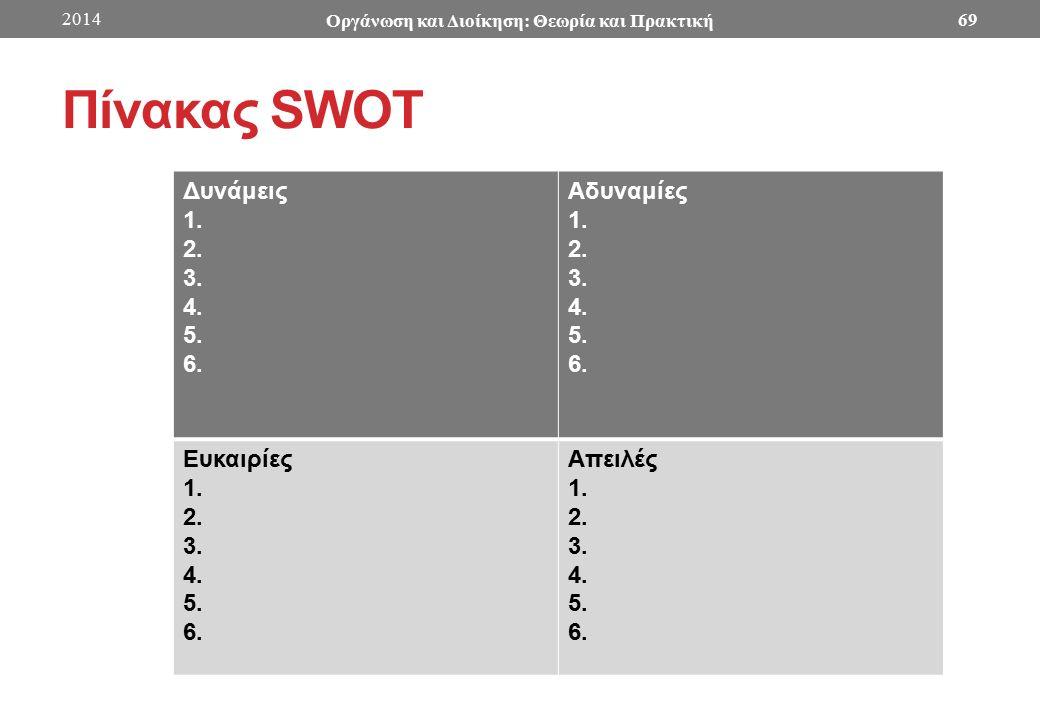 Πίνακας SWOT Δυνάμεις 1. 2. 3. 4. 5. 6. Αδυναμίες 1.