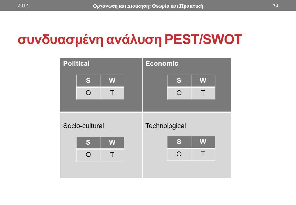 συνδυασμένη ανάλυση PEST/SWOT PoliticalEconomic Socio-culturalTechnological SW OT SW OT SW OT SW OT 2014 Οργάνωση και Διοίκηση: Θεωρία και Πρακτική 74