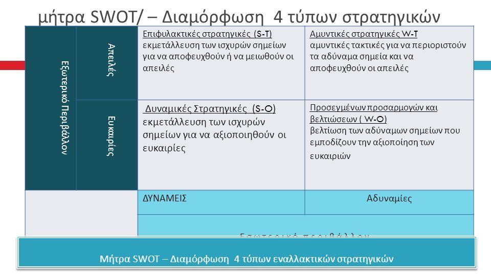 μήτρα SWOT/ – Διαμόρφωση 4 τύπων στρατηγικών Εξωτερικό Περιβάλλον Απειλές Επιφυλακτικές στρατηγικές (S-T) εκμετάλλευση των ισχυρών σημείων για να αποφευχθούν ή να μειωθούν οι απειλές Αμυντικές στρατηγικές W-T αμυντικές τακτικές για να περιοριστούν τα αδύναμα σημεία και να αποφευχθούν οι απειλές Ευκαιρίες Δυναμικές Στρατηγικές (S-O) εκμετάλλευση των ισχυρών σημείων για να αξιοποιηθούν οι ευκαιρίες Προσεγμένων προσαρμογών και βελτιώσεων ( W-O) βελτίωση των αδύναμων σημείων που εμποδίζουν την αξιοποίηση των ευκαιριών ΔΥΝΑΜΕΙΣΑδυναμίες Εσωτερικό περιβάλλον Μήτρα SWOT – Διαμόρφωση 4 τύ π ων εναλλακτικών στρατηγικών